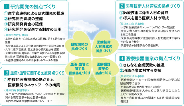 東九州メディカルバレー構想